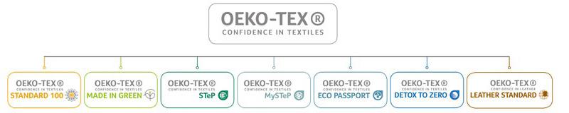 Fashion sostenibile certificazioni tessili